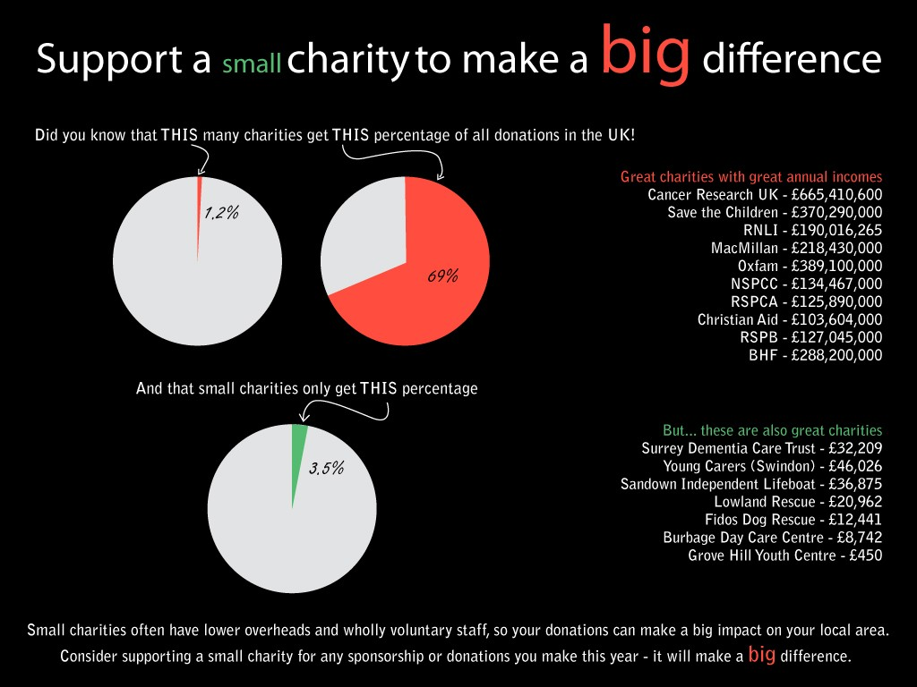 small-charity-big-difference